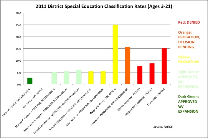 Leaving Special Ed Behind >> Jersey Jazzman Nj Charters Leaving Special Ed Kids Behind