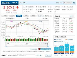 中国株コバンザメ投資 香港ハンセン指数20130715