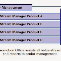 value stream managers