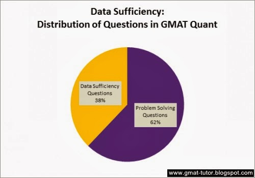 GMAT Data Sufficiency