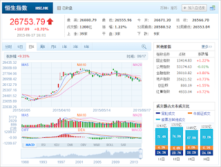 中国株コバンザメ投資 香港ハンセン指数20150617