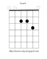 A suspended 4th guitar chord