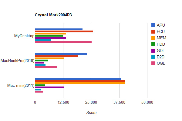 ベンチマーク測定結果の全グラフ