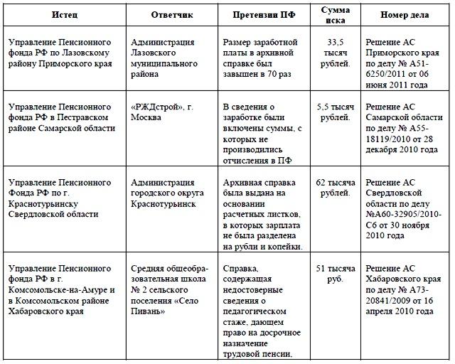 Образец Жалобы На Бездействие Трудовой Инспекции.Rar