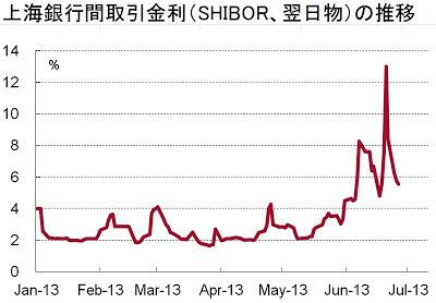 上海銀行間取引金利 SHIBOR