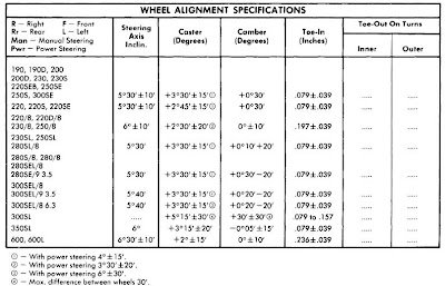 Mercedes benz 1962 72 wheel alignment repair guide for Mercedes benz wheel alignment