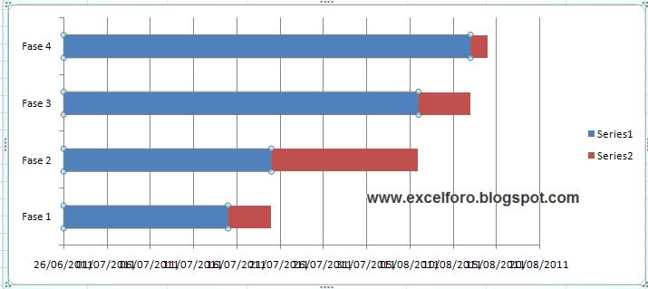 Empezaremos por Dar formato a la serie de datos 1 (al rango B2:B5 que
