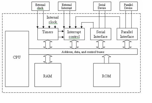 Mikrokontroler blok diagram sistem mikrokomputer ccuart Images
