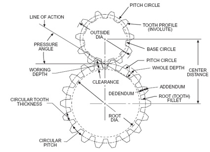 Ring Gear To Pinion Gear Deflection