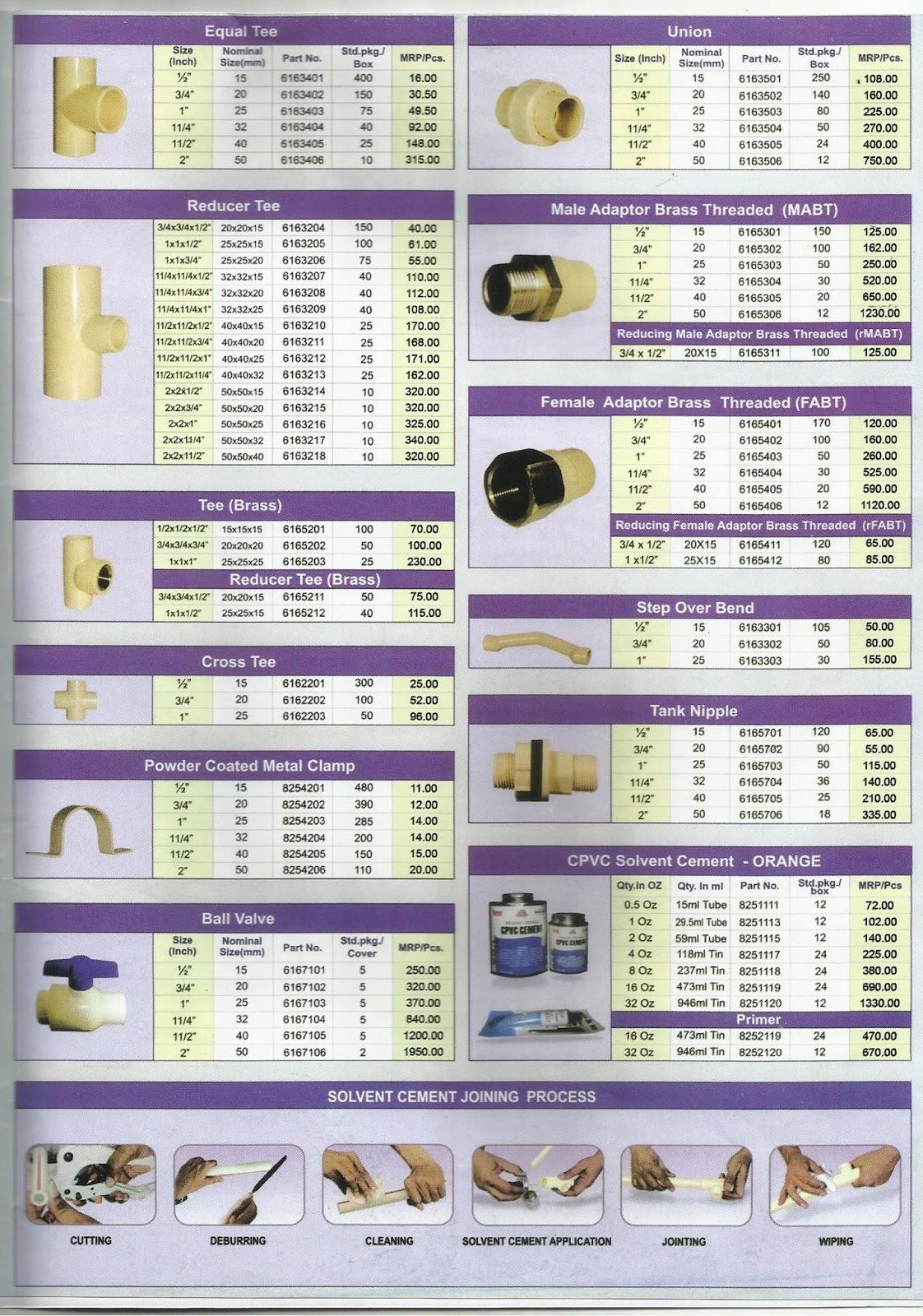 Smart Plus Raksha Cpvc Pipes And Fittings