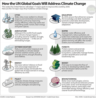 How the UN Goals Will Address Climate Change (Credit: insideclimatenews.org) Click to Enlarge.