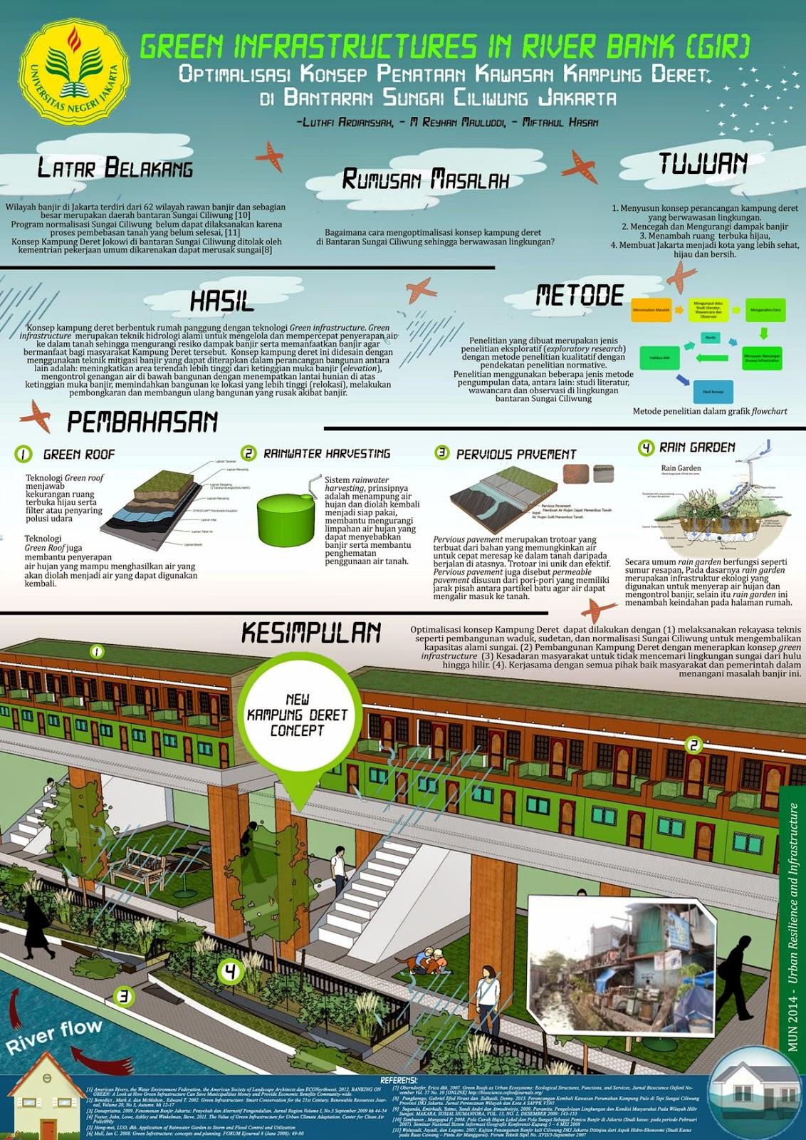 Juara 1 Poster MUN SubTheme Urban Resillience and Infrastructure