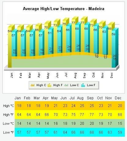 Madera średnie najwyższe najniższe temperatury pogoda klimat temperatury wykresy Funchal