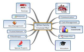 Sample mind map financial plan