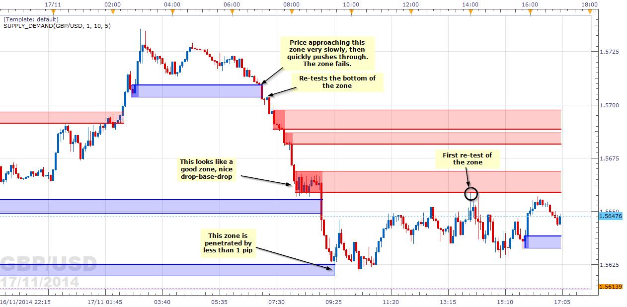 J 5 min trading strategies