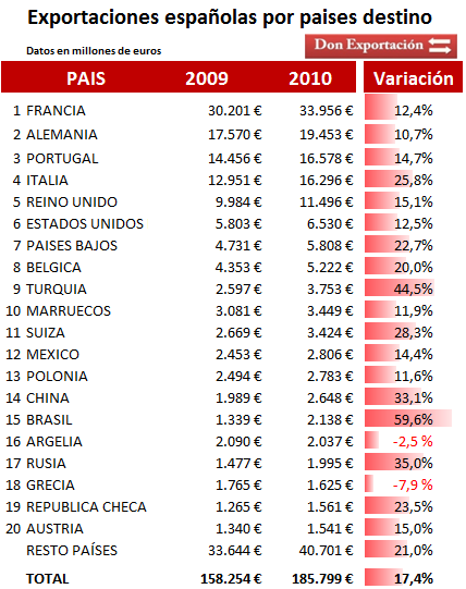 Principales países exportadores e Importadores de España