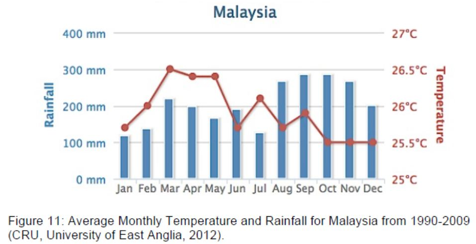 Figure 12 Shows The Rainfall Tabulation For Peninsula Malaysia In June And  December 2011. In June The Rainfall Tabulation Was Uniformed Throughout The  ...