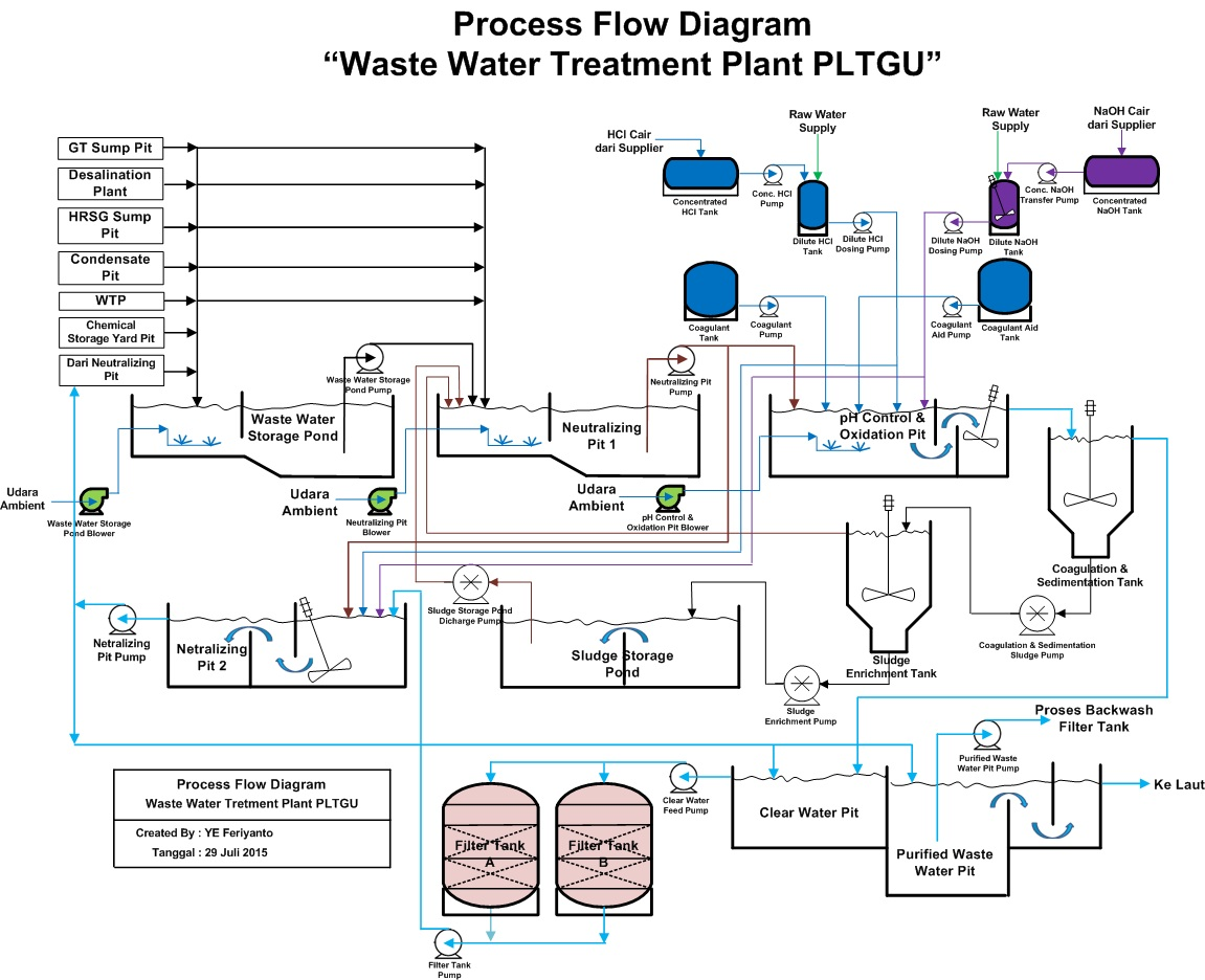 Waste water treatment thesis