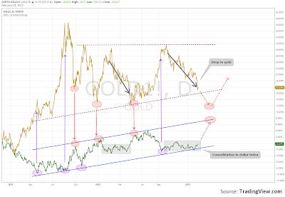 Gold Vs Dollar index