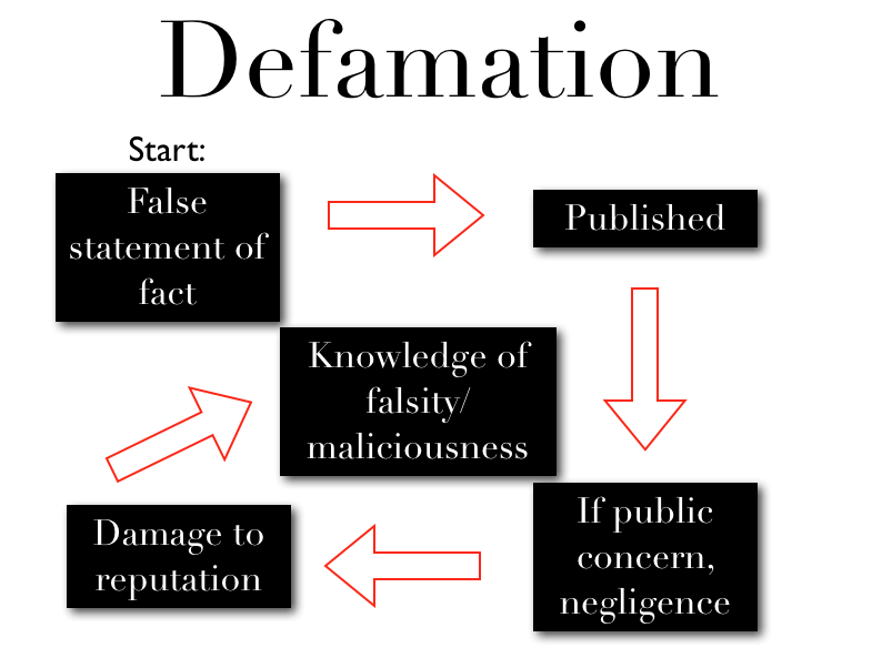 cyber defamation in india pdf