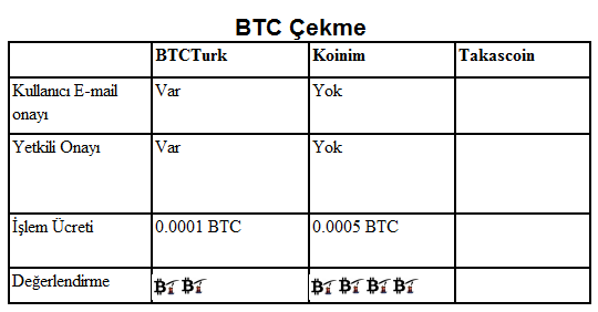 btc-cekme