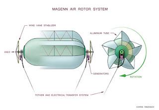 generador eolico