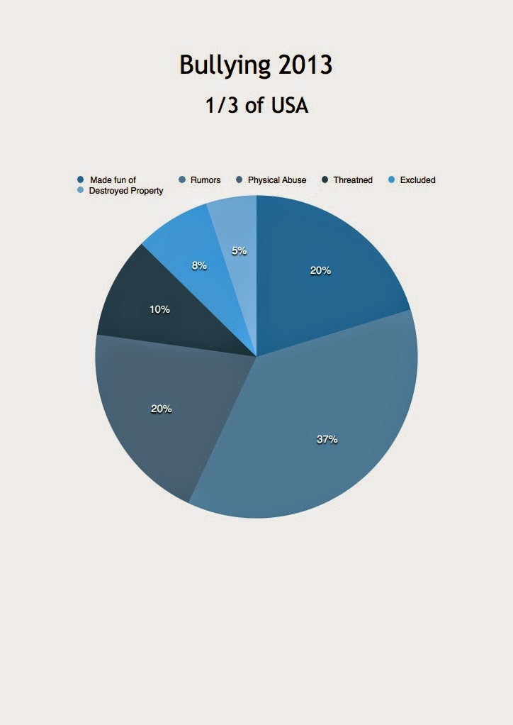 100 Starts With 1 Pie Chart Statistics Bullying 2013