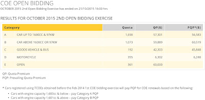 COE Bidding Results - source from http://www.onemotoring.com.sg