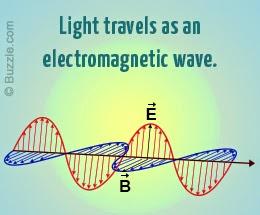 POLYMATH: How Does Light Travel