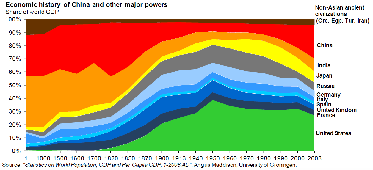 Carpe Diem Chart Of The Day Share Of World Gdp 1 2008 Ad