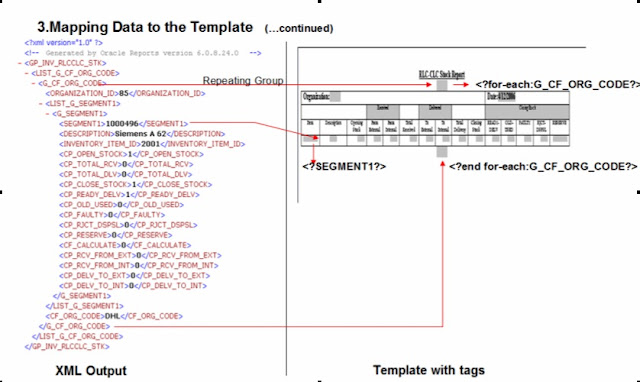 mapping data to the template in xml publisher reports oracle apps. Black Bedroom Furniture Sets. Home Design Ideas