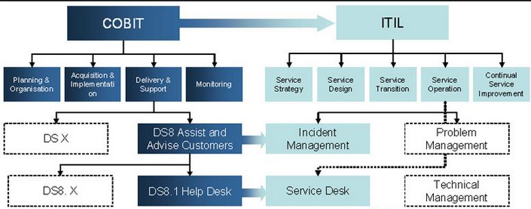 Importance of CMMI-DEV in COBIT-based IT Governance