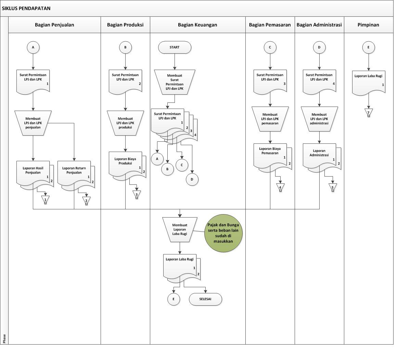 Danar diagram alir siklus pendapatan siklus pengeluaran adalah rangkaian kegiatan bisnis dan operasional pemrosesan data terkait yang berhubungan dengan pembelian serta pembayaran barang dan ccuart Gallery