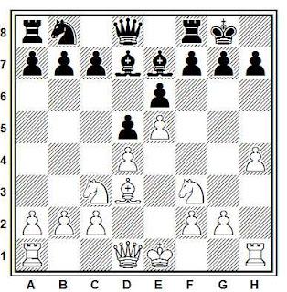 ajedrez: ataque sobre la casilla h7