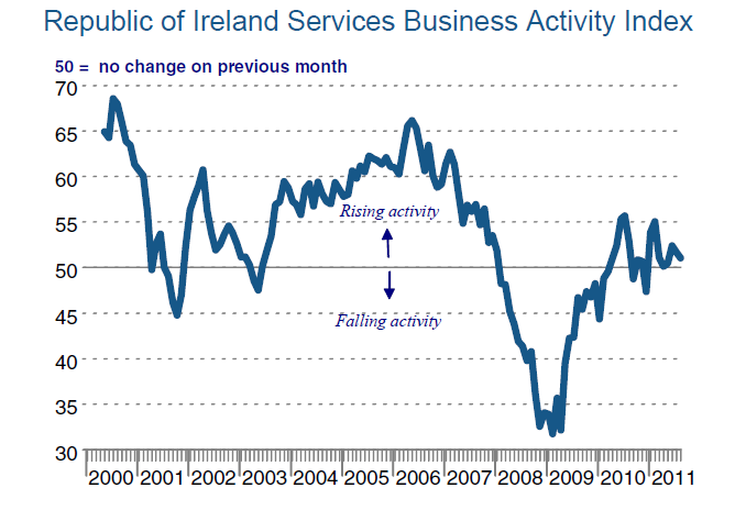 an overview of the economy of ireland