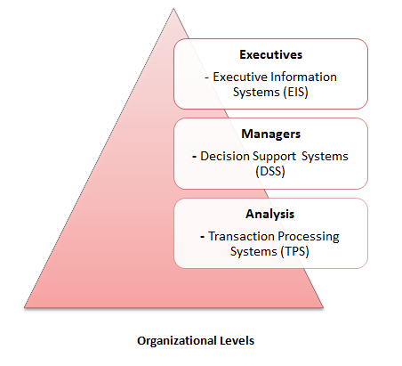 executive information An executive information system (eis) provides key information, gathered from both internal and external sources, to senior executives and managers it accom­ plishes the multiple purposes of.
