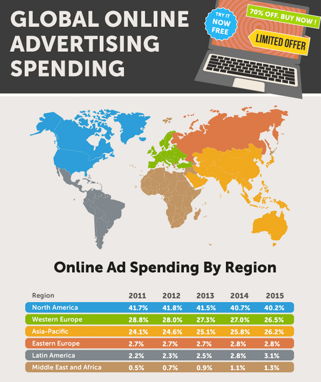 Infographic online advertising spending