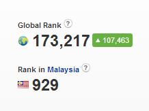 Kepentingan Ranking Blog