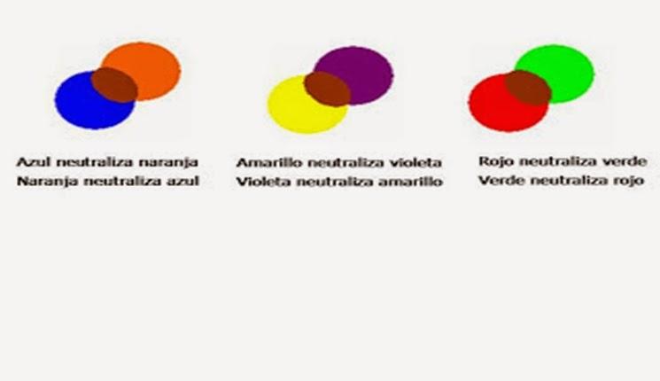 colores que neutralizan