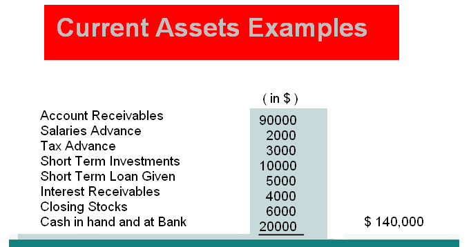 Current Assets Examples Accounting Education