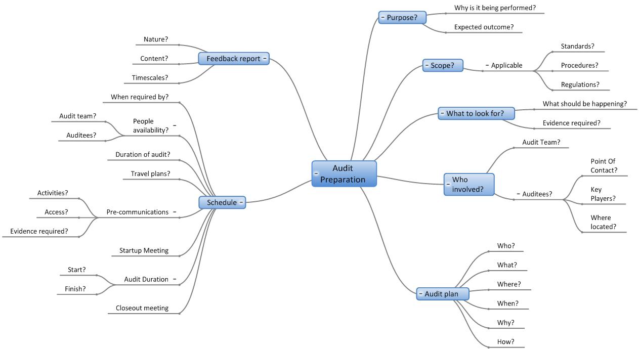 More MindGenius Mind Mapping Software Audit Preparation With - Experience mapping software