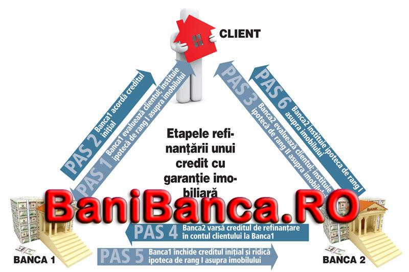 Ce este refinantarea si in ce conditii este avantajoasa? Refinantare credit