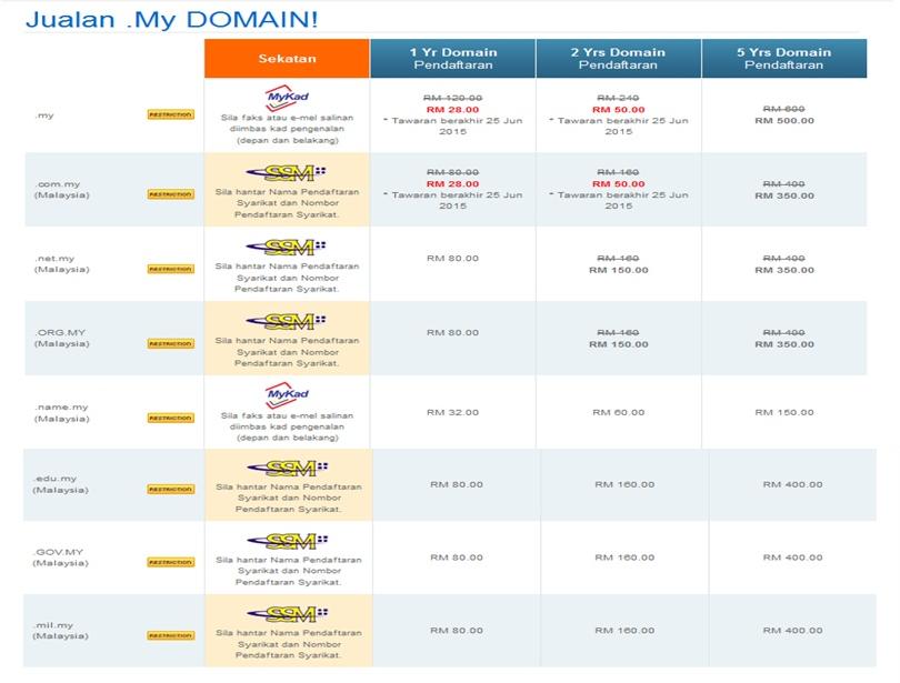 Domain .My Serendah RM28 Setahun Daripada Exabytes
