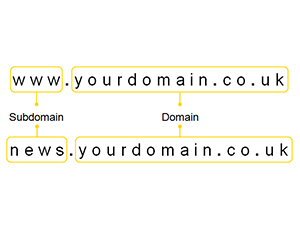 third level domain, pengertian third level domain - ilmuwebhosting.com
