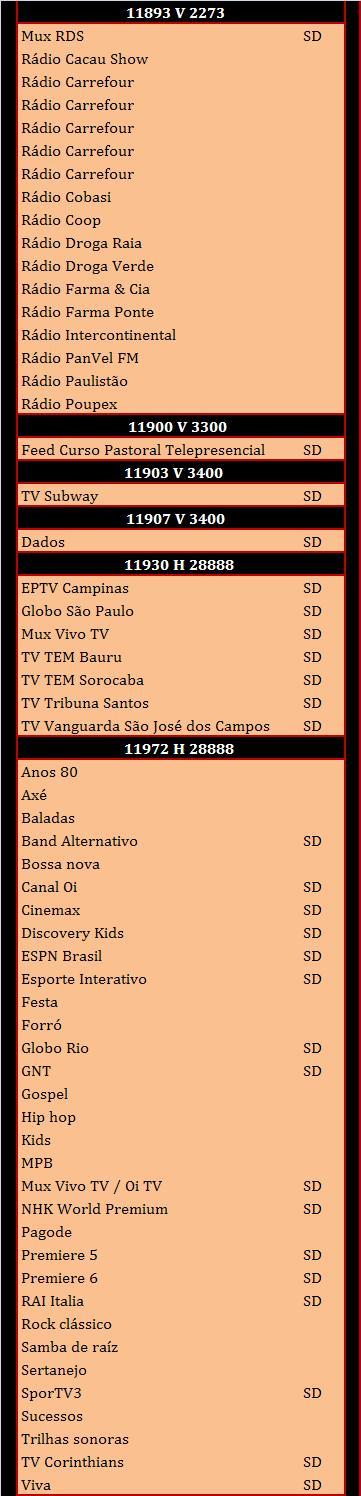 ... de TPs para ATUALIZAR os Canais do Star One C2, Intelsat 11 e Amazonas