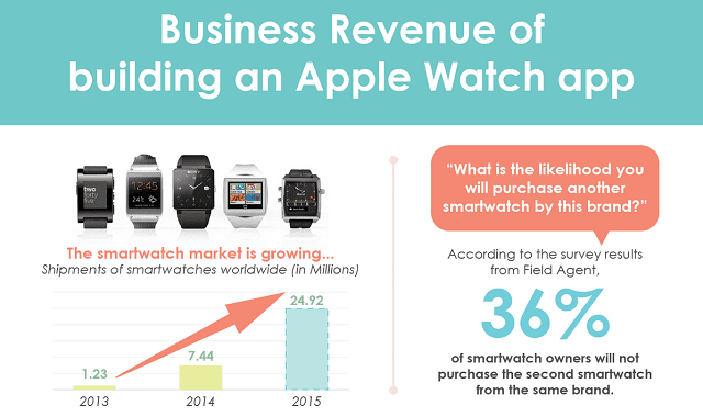 What is the Business Revenue of Building an Apple Watch App?