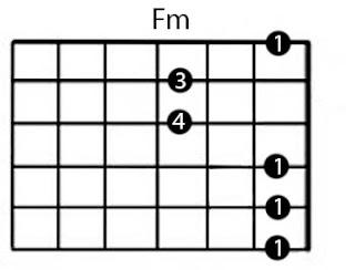 belajar kunci gitar Fm lengkap gambar