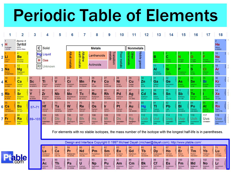 New periodic table elements latin names latin names table elements periodic chemicool table periodic table periodic urtaz Choice Image