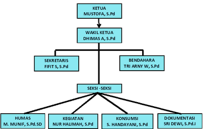 struktur organisasi kkg bahasa inggris sd kec tulis
