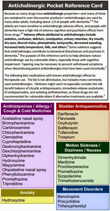 alzheimer's & dementia weekly: anticholinergic warning, Skeleton